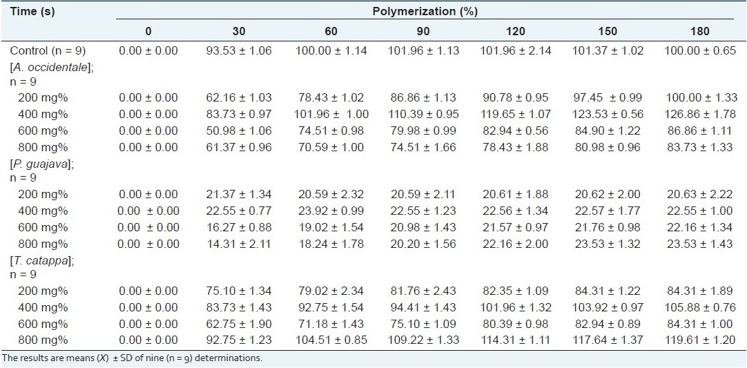 Table 1: Comparative levels of polymerization of deoxyHbS (t = 180th s) in the presence of aqueous extracts of Anacardium occidentale, Psidium guajava, and Terminalia catappa
