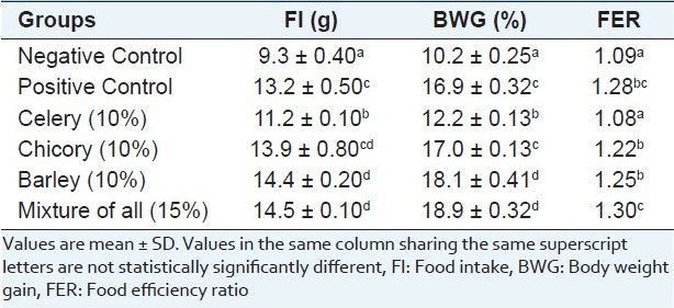 Table 2: Effect of diet supplementation with celery, chicory or barley and their combination on food intake, body weight gain and food efficiency ratio in hypercholesterolemic rats. (n = 7 rats)