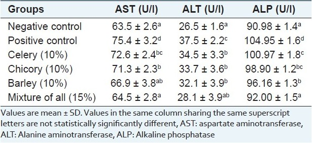 Table 3: Effect of diet supplementation with celery, chicory or barley and their combination on serum aspartate aminotransferase, alanine aminotransferase and alkaline phosphatase enzymes in hypercholesterolemic rats. (n = 7 rats)