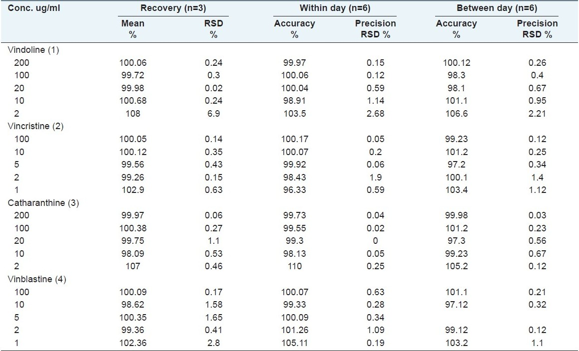 Table 2: Recovery, within day and between day precision and accuracy values of vindoline (1), vincristine (2), catharanthine (3) and vinblastine (4)