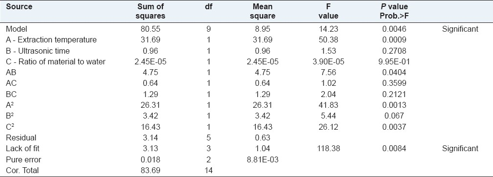 Table 3: Regression analysis analyzed by one-way analysis of variance for responses surface quadratic model analysis of variance table (Practical sum of squares-Type)