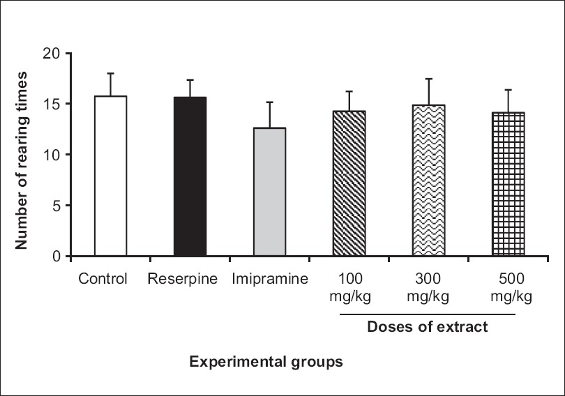 Figure 5: Effects of drug treatments on the number of rearing times in the open-field test in rats. Columns represent Mean ± SEM. All drugs were administered 24 h before open field test. All groups were compared to reserpine group using ANOVA and Tukey-Kramer's multiple comparison test (n=8)