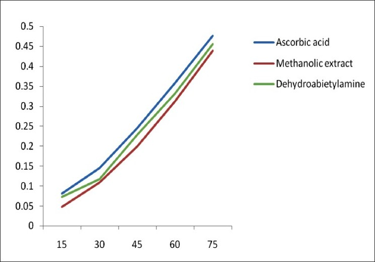 Figure 4: Absorbance of methanolic extract and dehydroabietylamine isolated from <i>C. tinctorious</i> in reducing power assay
