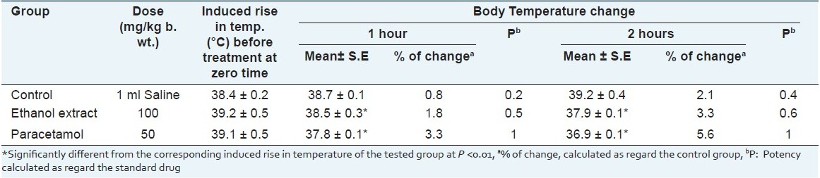 Table 4: Effect of leaf ethanol extract of <i>H. caffrum</i> and paracetamol drug in male albino rats on yeast- induced hyperthermia in male albino rats (n=10)