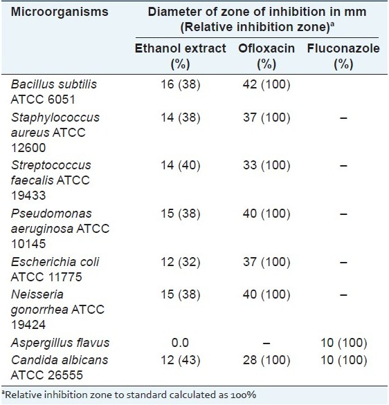 Table 5: Results of the antimicrobial testing of the leaf ethanol extract of <i>H. caffrum</i>