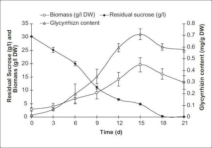 Figure 2: Substrate consumption profiles, biomass, and glycyrrhizin accumulation of <i>A. precatorius</i> transformed cell suspension cultures (average values are given; error bars are represented as vertical lines)