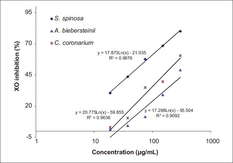 Figure 1: The inhibitory effects of different concentrations of methanolic extracts of <i>S. spinosa</i>, <i>C. coronarium</i>, and <i>A. biebersteinii</i> on the activity of xanthine oxidase