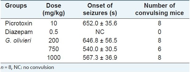 Table 2: Effect of <i>G. olivieri</i> ethanol extract on picrotoxin-induced seizures in mice