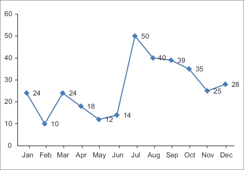 Figure 2: Monthwise distribution of article submissions for the year 2011