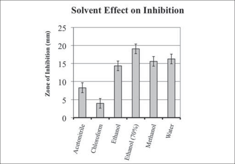 Figure 2: Zones of inhibition (mm) for <i>Physalis virginiana</i> shoots extracted in different solvents screened against eight bacteria. Positive control was gentamicin and negative controls were each of the solvents tested. All negative controls were zero. Error bars indicate upper and lower 95% confi dence intervals. Linear regression ANOVA results: <i>R</i><sup>2</sup> = 0.8378, Prob > <i>F</i> ≤ 0.0001