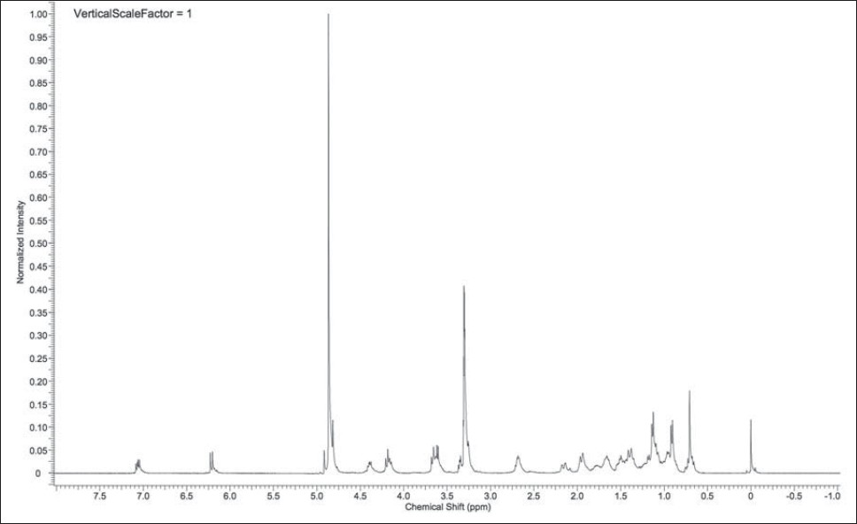Figure 4: 1H NMR spectra of physagulin V. The spectrum was obtained at 400 MHz in MeOD at 27 °C with an acquisition time of 3.9715 s.