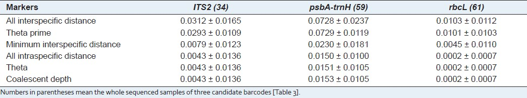 Table 4: Inter- and intraspecific genetic divergences of three candidate barcodes