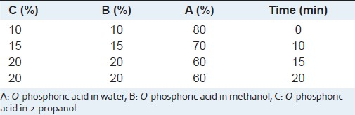 Table 1: Gradient time program for analysis of rosmarinic acid in Labiatae plants