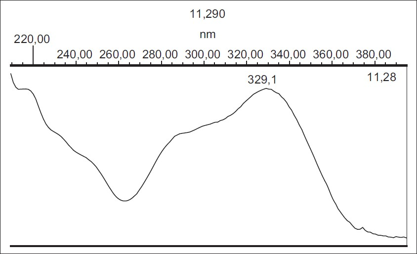 Figure 3: UV spectrum of rosmarinic acid obtained from PDA detector at 11.16 min