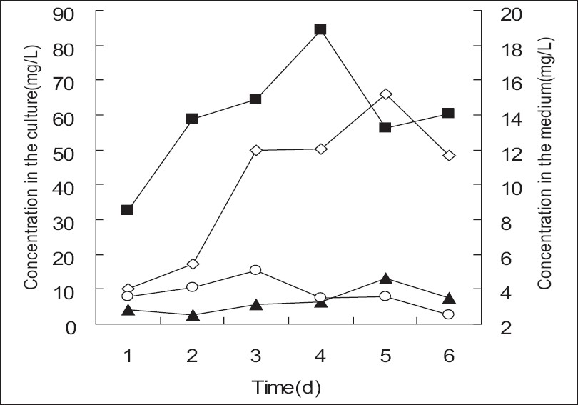 Figure 1: Time-course curve of the biotransformation of 1 in the medium and the transgenic crown galls of P. quinquefolium. ()The yield of 2 in the culture; () the yield of 3 in the culture; () the yield of 2 in the medium; and () the yield of 3 in the medium