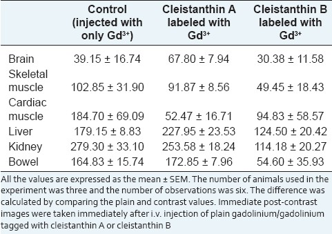 Table 2: Immediate post-contrast graysale intensities of cleistanthins A and B labeled with Gd<sup>3</sup>+