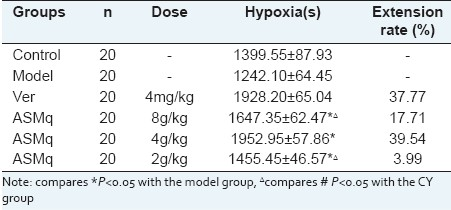 Table 7: ASMq's effect on mice hypoxia tolerance