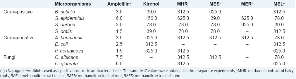 Table 2: MICs (ìg/ml) of kirenol, hairy root culture extract, and conventional extract of Siegesbeckia orientalis against microorganism