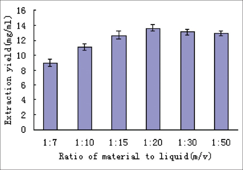 Figure 3: Effect of material to solvent ratio on extraction yield (5g material mixed with 50% ethanol solution was irradiated for 30 min under ultrasonic power of 100 W)