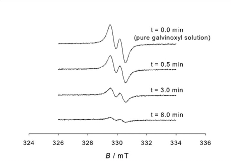 Figure 2: Electron spin resonance (ESR) spectra of a pure galvinoxyl radical solution (t = 0 min) and of a radical solution containing 0.5 vol.% of Aronia melanocarpa fruit juice (AMFJ) measured for various reaction times t. The concentration of the galvinoxyl radical in the pure solution and the starting solution with juice was the same (c = 0.12 mmol/dm3). B denotes the magnetic field