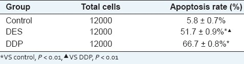 Table 5: Cell apoptosis treated by DES and DDP