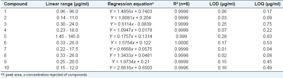 Table 1: Linear regression data, detection limit and quantification limit for the 10 compounds