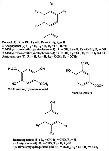 Figure 1: Chemical structure of compounds 1-10 isolated from the roots of Cynanchum paniculatum Kitagawa