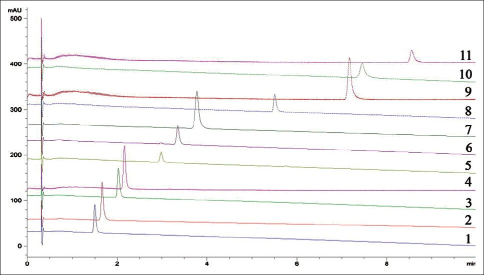 Figure 2: Liquid chromatograms of 11 chemical reference substances chemical reference substances - retention time (min): 1 - 1.497, 2 - 1.665, 3 - 2.023, 4 - 2.16, 5 - 2.980, 6 - 3.348, 7 - 3.774, 8 - 5.506, 9 - 7.164, 10 - 7.450 and 11 - 8.561
