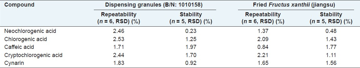 Table 3: The results of repeatability and stability