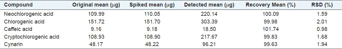Table 4: Dispensing granules (B/N: 1010158) determination result of recovery test (<i>n</i> = 6)
