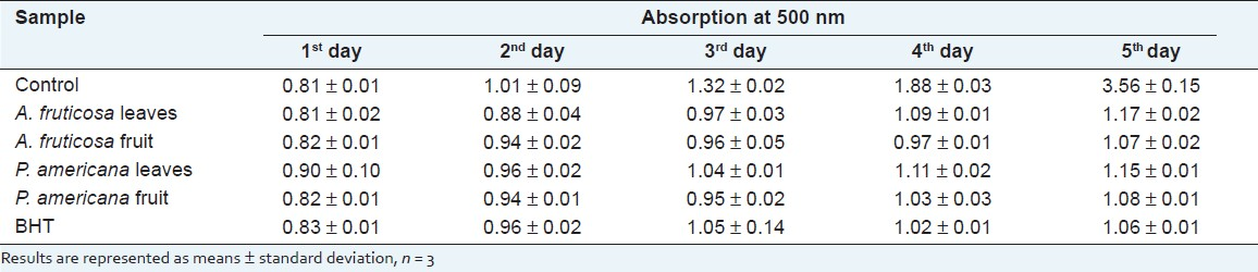 Table 3: Antioxidant activity of <i>A. fruticosa</i> and <i>P. americana</i> in linoleic acid system