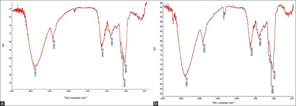 Figure 4: FTIR spectra of the polysaccharides of hot water extraction (a) subcritical water extraction (b)