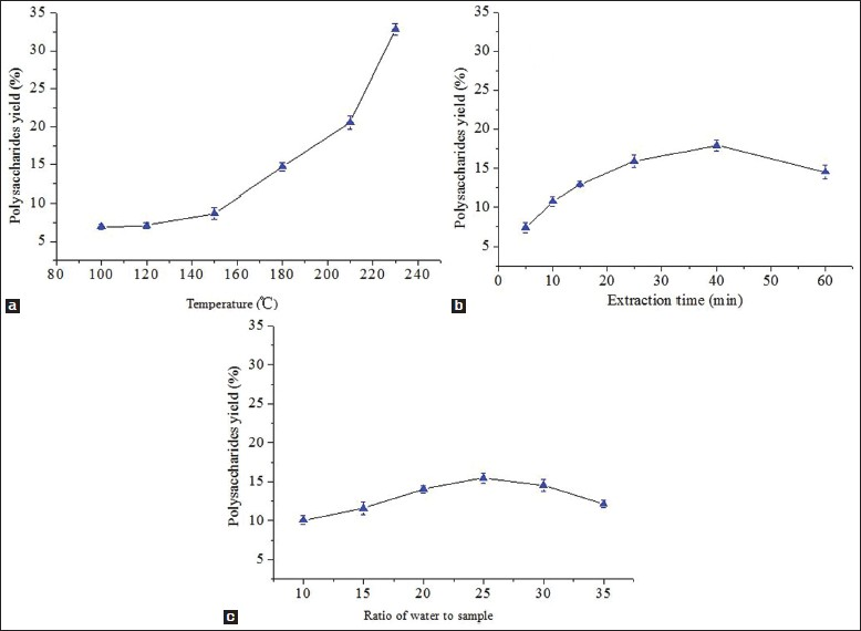 Figure 1: Effects of different (a) extraction temperatures (b) extraction time and (c) ratios of water to raw material on extraction yield of polysaccharides