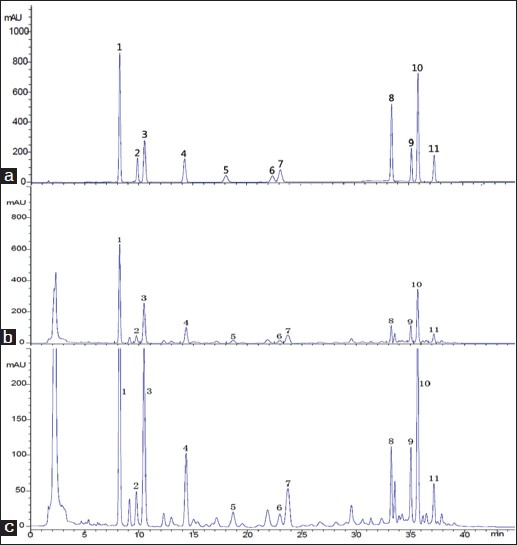 Figure 2: HPLC Chromatograms of (a) mixed standards: Schisandrin (125.10 ìg/ml), Gomisin J (26.00 ìg/ml), Schisandrol B(54.95 ìg/ml), Angeloylgomisin H(70.50 ìg/ml), Gomisin G (12.75 ìg/ml), Schisantherin A(18.95 ìg/ml), Schisantherin B(41.60 ìg/ml), Deoxyschisandrin (25.80ìg/ml), γ-Schisandrin(45.50 ìg/ml), Schisandrin B(103.50 ìg/ml) and Schisandrin C(22.80 ìg/ml); (b) <i>Schisandra chinensis</i> (produced from Tieling, Liaoning); (c) amplified (b), respectively