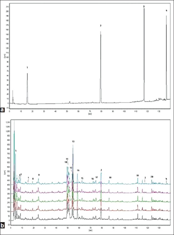 Figure 3: Chromatograms of the standard compounds (a) and the Tuirejieduling granules; (b) The compound name corresponding to Peak 1-4 are (1) epigoitrin; (2) phillyrin; (3) saikosaponin A; (4) glycyrrhetinic acid