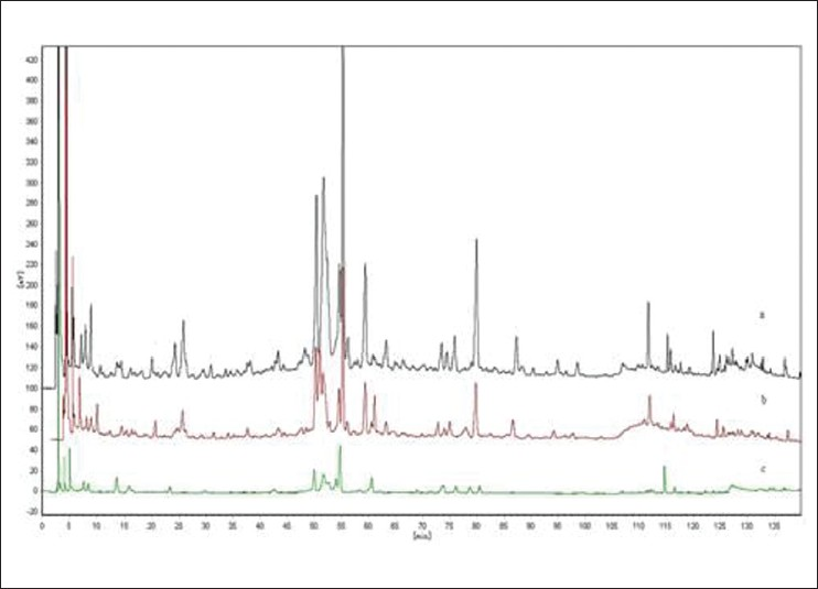 Figure 2: Chromatograms of the extraction sample at 210, 225, and 245 nm wavelengths. (a) 210 nm; (b) 225 nm; (c) 245 nm