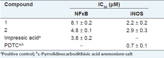 Table 1: Effects of compounds 1 and 2 on NF-κ B and iNOS luciferase activities in TNF α -induced HepG2 cells
