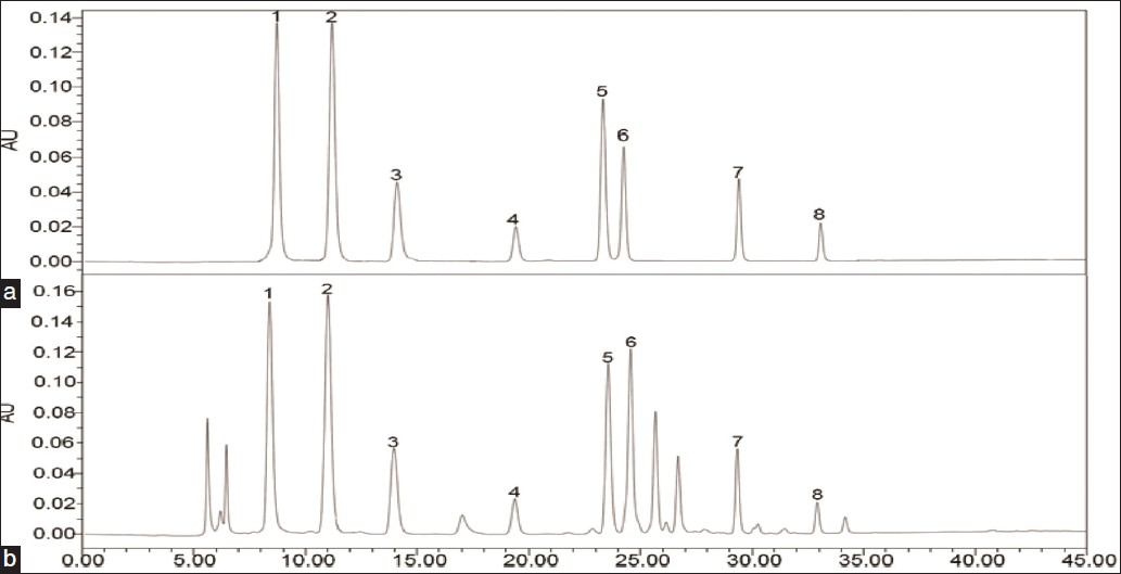Figure 3: HPLC chromatograms of solution of standards (a) and samples (b). Peaks: 1, uridine (102.26 μg·mL-1); 2, xanthine (113.48 μg·mL-1); 3,thymine (46.10 μg·mL-1); 4,hypoxanthine (9.80μg·mL-1); 5, inosine (59.07 μg·mL-1); 6, guanine (40.98 μg·mL-1); 7, thymidine (45.62 μg·mL-1); 8, adenosine (5.55 μg·mL-1)