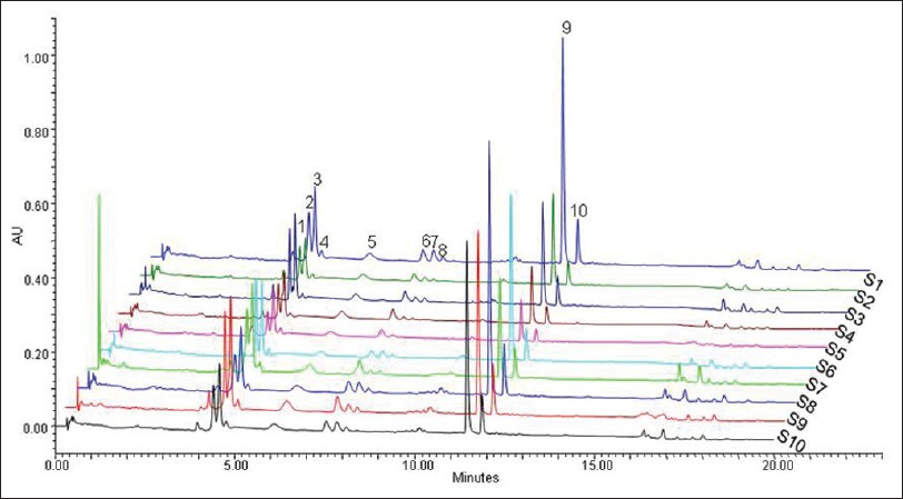Figure 1: Chromatographic fingerprints obtained from 10 samples from different locations. S1 Anhui, S2 Zhejiang, S3 Zhejiang, S4 Jiangsu, S5 Jiangsu, S6 Henan, S7 Jiangxi, S8 Sichuan, S9 Hunan, S10 Hubei