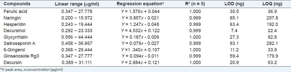 Table 2: Linear regression data, limit of detection (LOD), and limit of quantification (LOQ) of 9 compounds