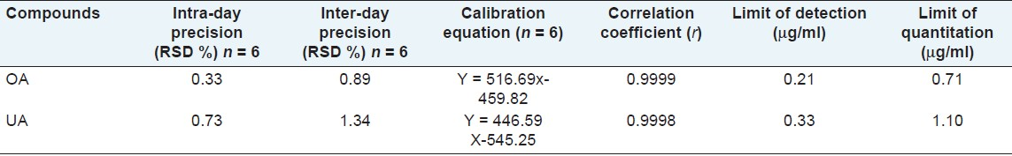 Table 2: Precision, calibration curves, LOD and LOQ of OA and UA