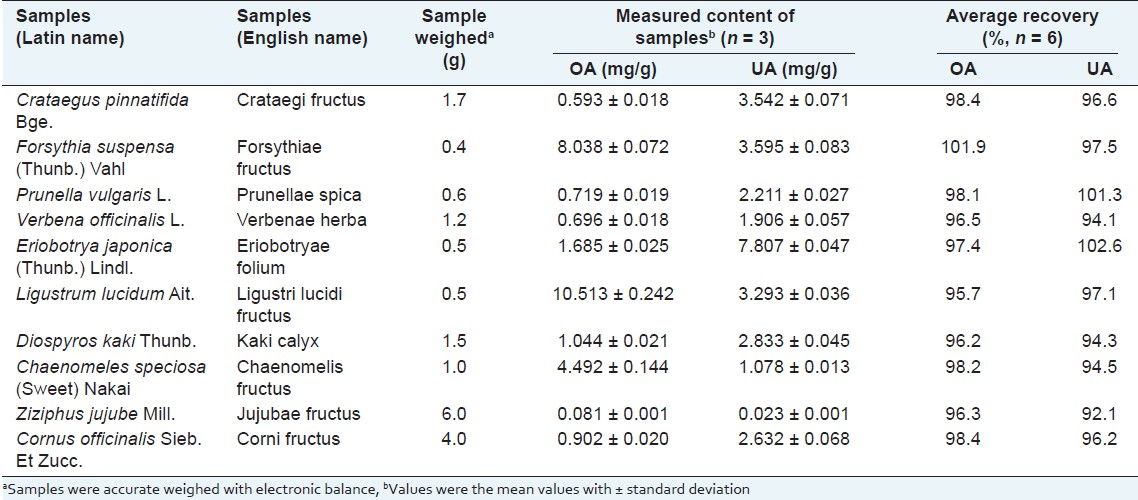 Table 3: Contents of OA and UA in ten medicinal plants and their accuracies