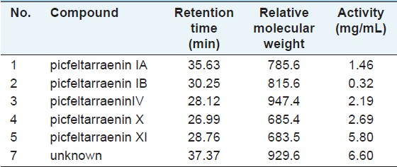 Table 1: Compounds, relative molecular weight, HPLC retention time and AChE inhibitory activity of six bioactive peaks from P. fel-terrae