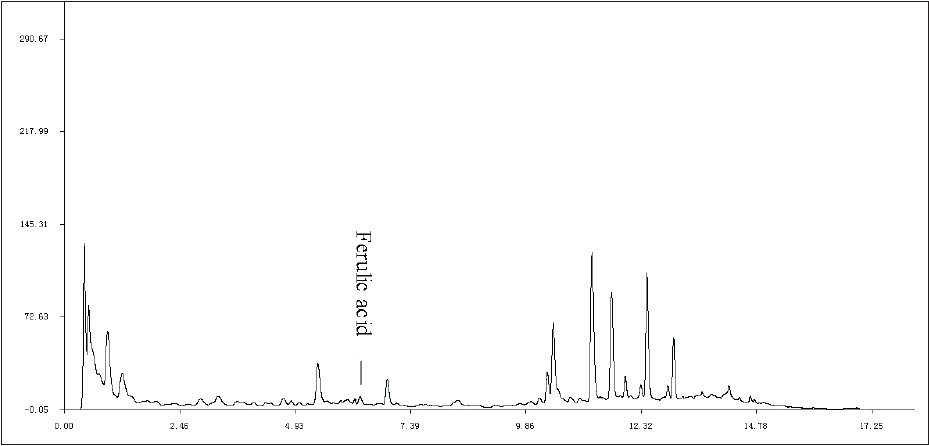 Figure 1: Ultra-performa nce liquid chromatography chromatogram of one sample. It showed most components information and the steadiest baseline than at other wavelength. The peak at re tention time of 6.31 min was ferulic acid and designated as the reference peak for the calculation of relative peak area