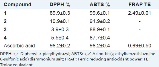 Table 1: 1,1-Diphenyl-2-picrylhydrazyl, 2,2'-azino-bis(3-ethylbenzothiazoline-6-sulfonic acid) diammonium salt-radical scavenging and ferric reducing antioxidant power-activity of studied compounds (0.1 mM)