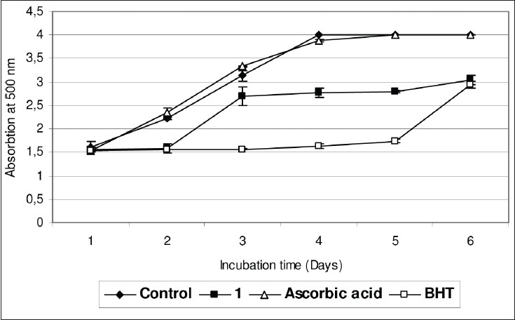 Figure 2: Antioxidant activity of myconoside 1 (0.1 mM) compared with ascorbic acid (vitamin C) and BHT on linoleic acid system