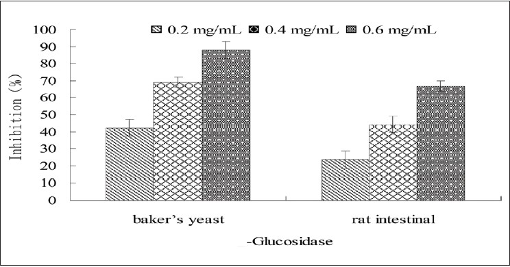 Figure 1: Inhibition of wheat bran ethanolic extracts on α-glucosidase