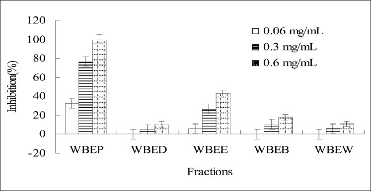 Figure 2: α-Glucosidase inhibitory activity of fractions from wheat bran ethanolic extracts