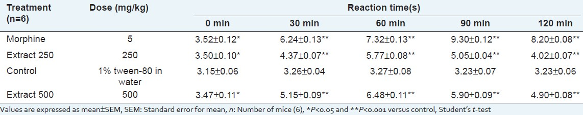 Table 2: Effect of <i>Musa seminifera </i> root in hot-plate test in mice