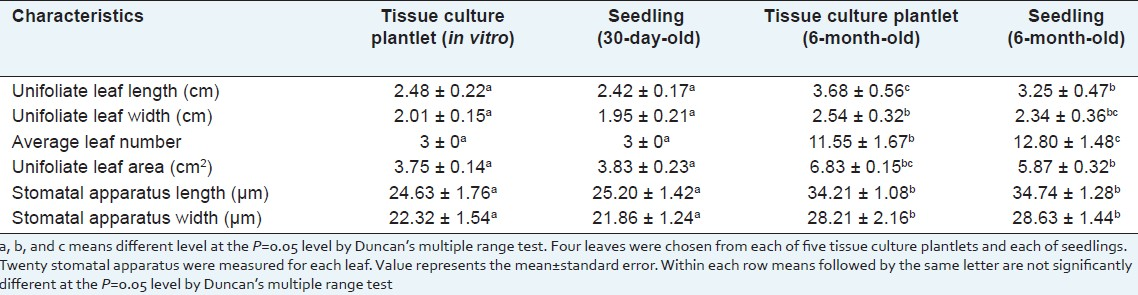 Table 8: Leaf characteristics of tissue culture plantlets and seedlings of Sophora tonkinensis